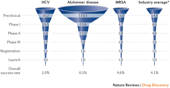 Alzheimer S Disease Nature Review
