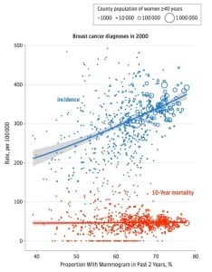 breast cancer diagnosis graph