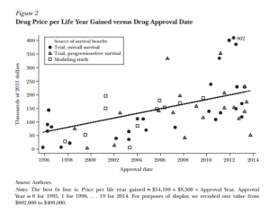 cancer drug cost figure