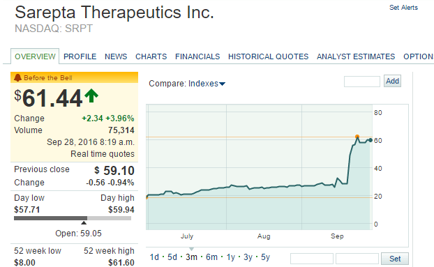 srpt-stock-quote-sarepta-therapeutics-inc-stock-price-today-srpt-nasdaq-marketwatch