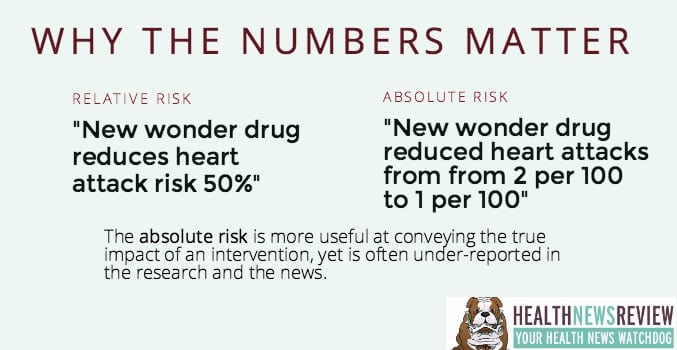 absolute vs relative risk