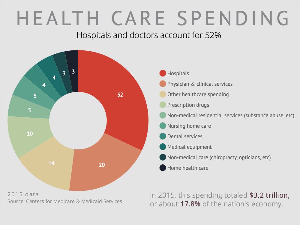 health care spending 2 essay Healthcare spending essay  the total for health care spending was $27 trillion the largest amount spent in us history.